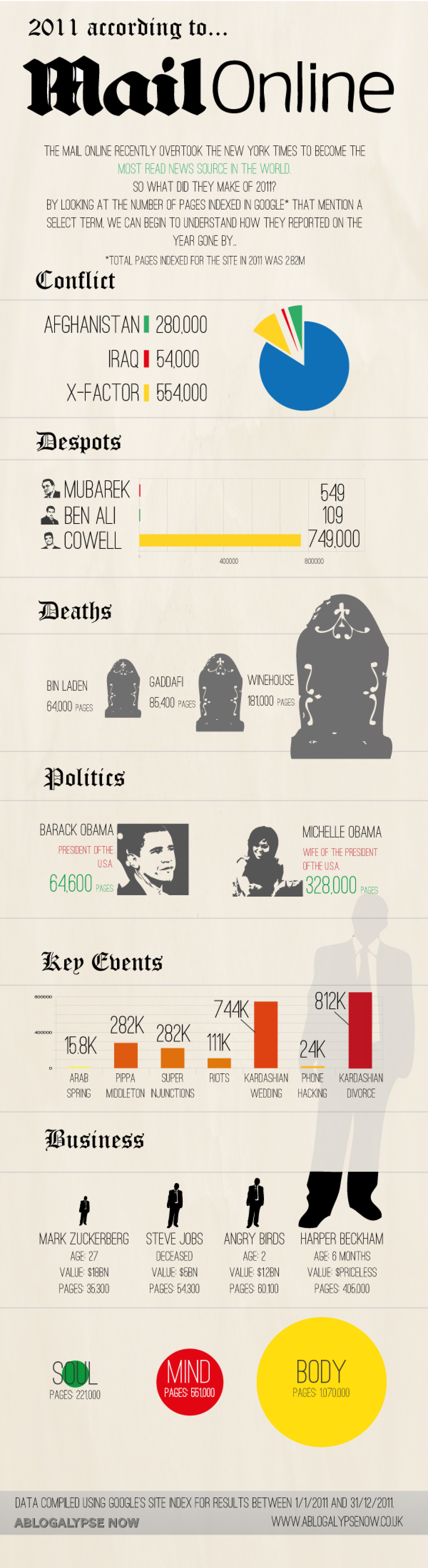 The Mail Online in Numbers Infographic