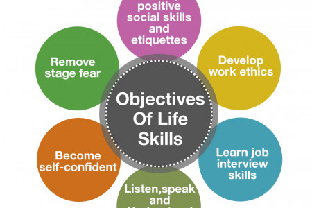 The Main Aim Of Learning Life Skills Infographic