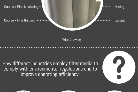 The Main Uses of Filtration Media Infographic