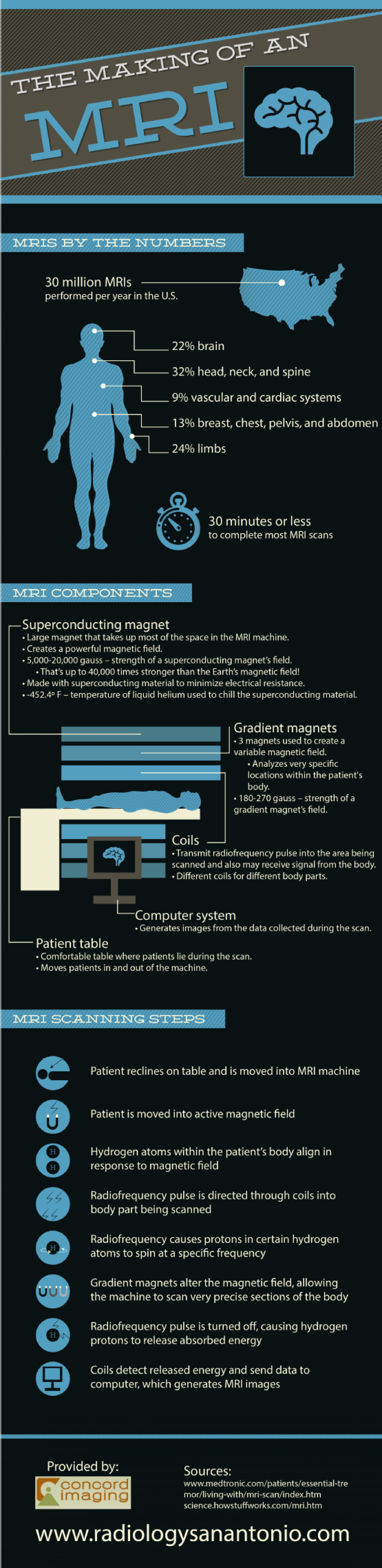 The Making of an MRI Infographic