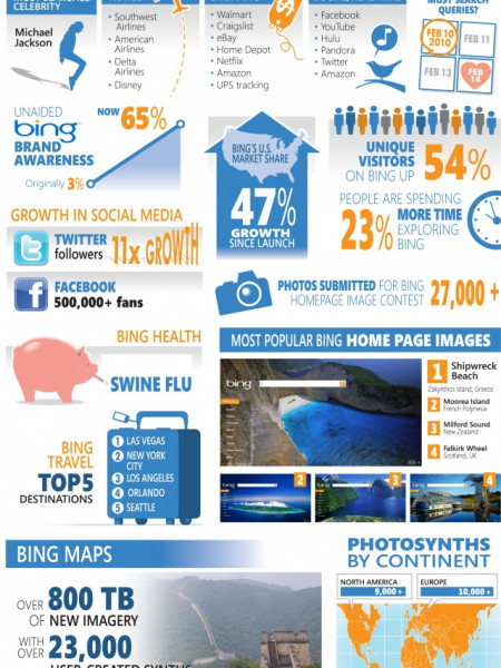 The Making of The Bing Story Infographic