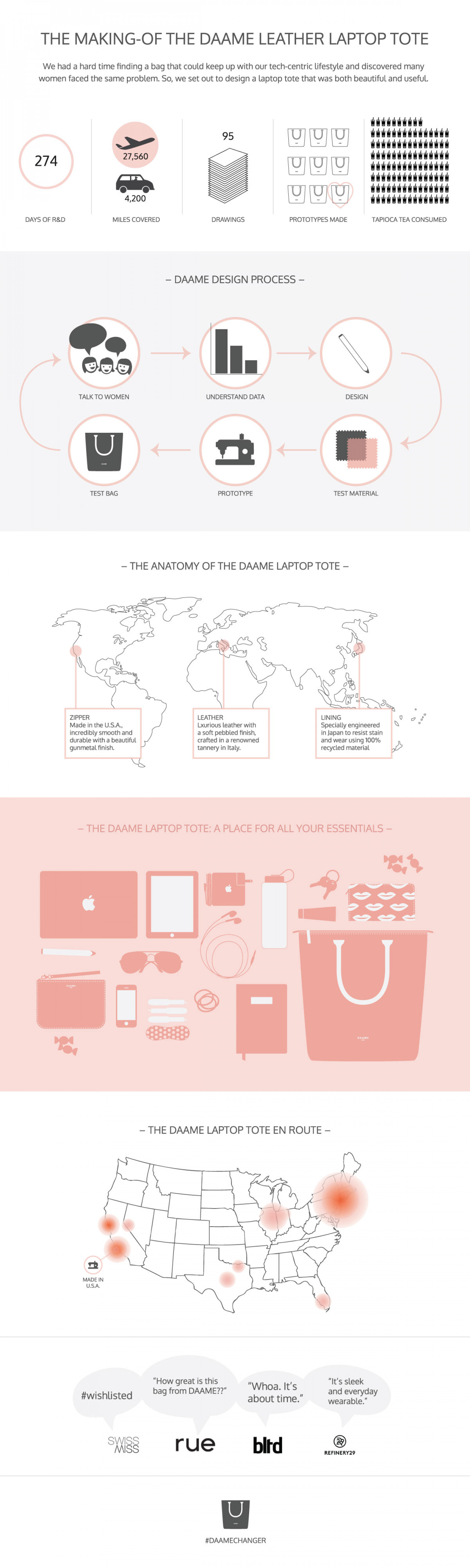 The Making-of the DAAME Laptop Tote Infographic