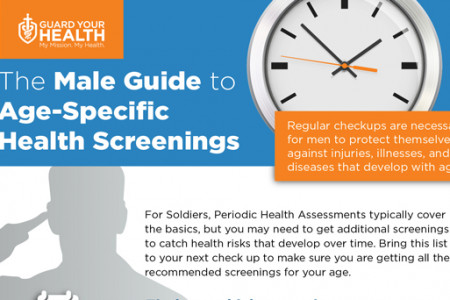 The Male Guide to Age-Specific Health Screenings Infographic