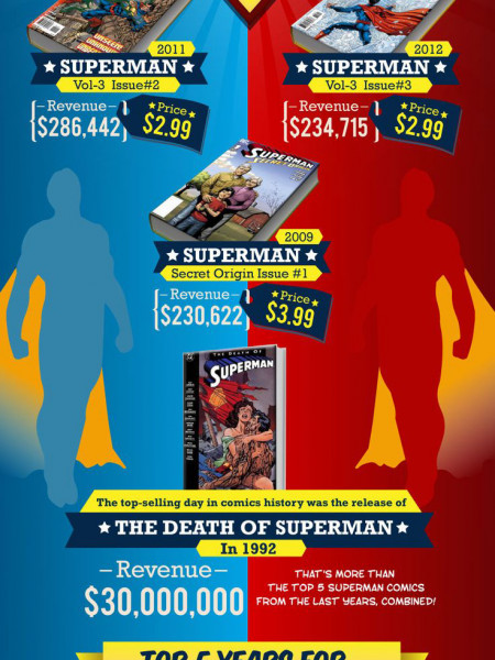 The Man of Steel Infographic