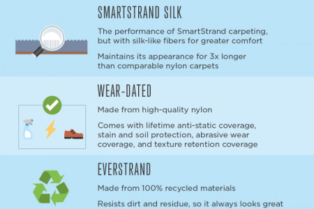 The Many Benefits of Mohawk Carpets Infographic