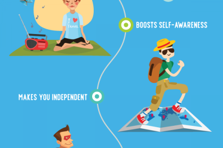 The many benefits of travelling solo Infographic