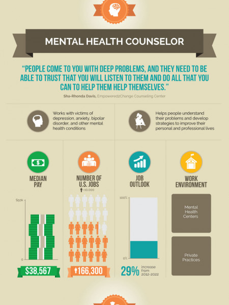 The Many Faces of Counseling Infographic