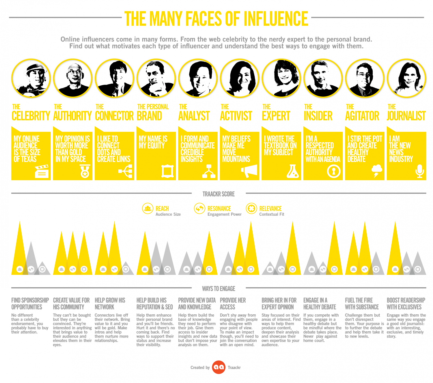 The Many Faces of Influence Infographic