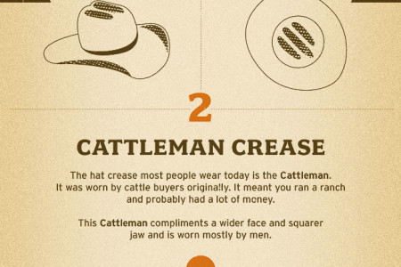 The Many Famous Creases of a Stetson Hat Infographic