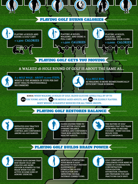 The Many Health Benefits Of Golf Infographic
