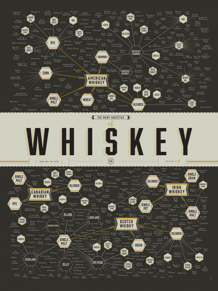 The Many Varieties of Whiskey Infographic