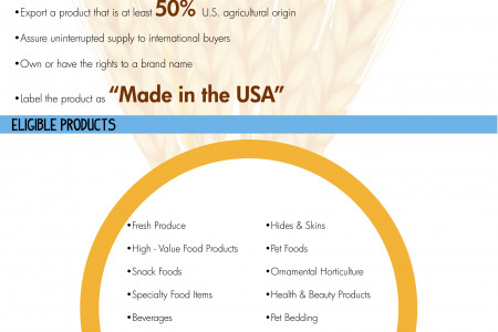 The MAP Branded Program | Southern United States Trade Association  Infographic