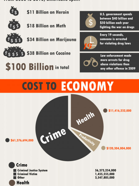 The Market Behind Drug Abuse | Help Care Addiction Recovery			 Infographic
