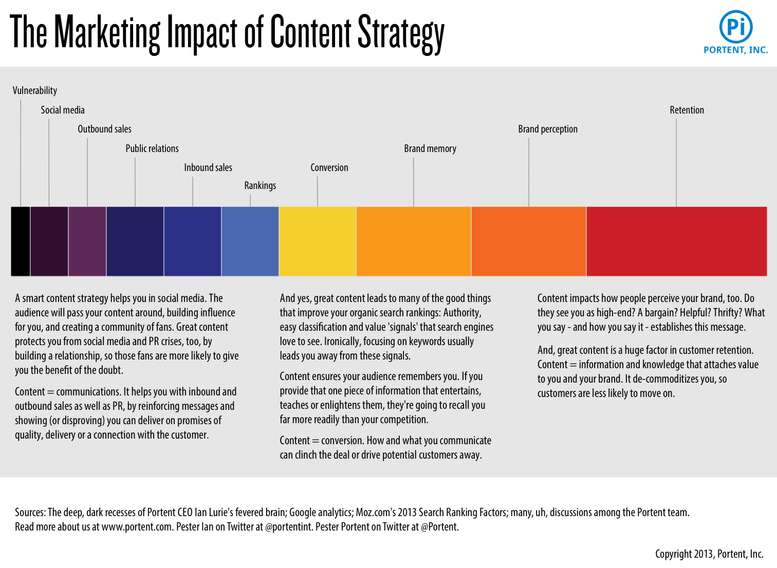 The Marketing Impact Of Content Strategy Visually - Web content strategy template