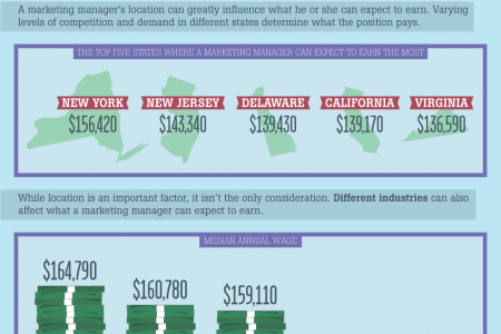 The Marketing Market: Career and Salary Breakdown for Marketing Professionals  Infographic