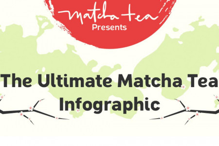 The Matcha Tea Infographic That Tells the Whole Story Infographic