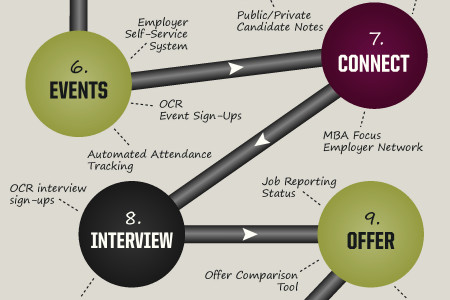 The #MBAFocused Career Service Process Infographic