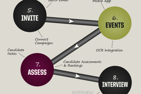 The #MBAFocused Recruitment Process Infographic