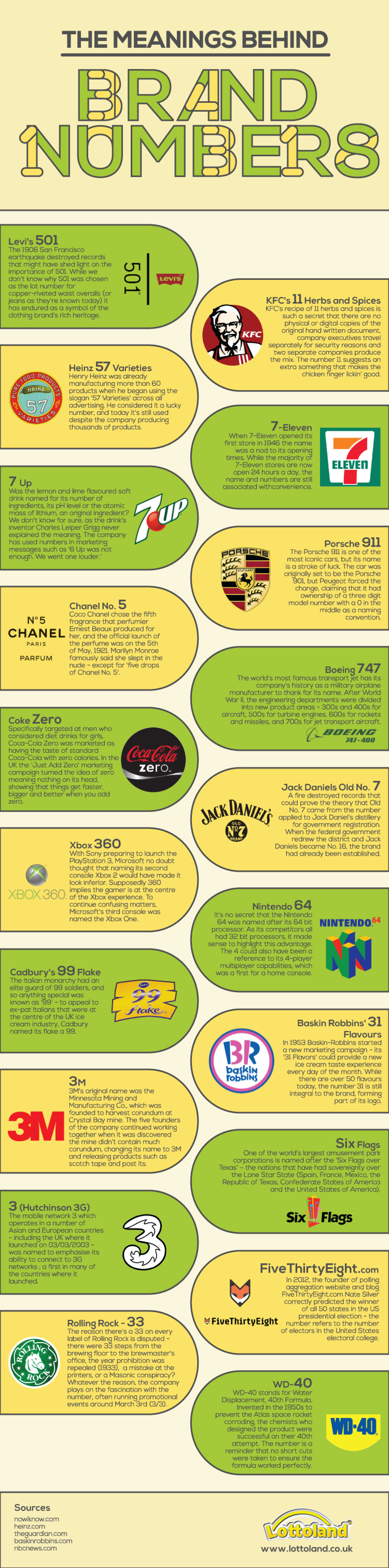 The Meaning Behind Brand Numbers Infographic
