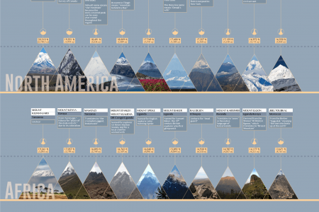 The Meanings of the Names of the 10 Highest Mountains on Every Continent Infographic