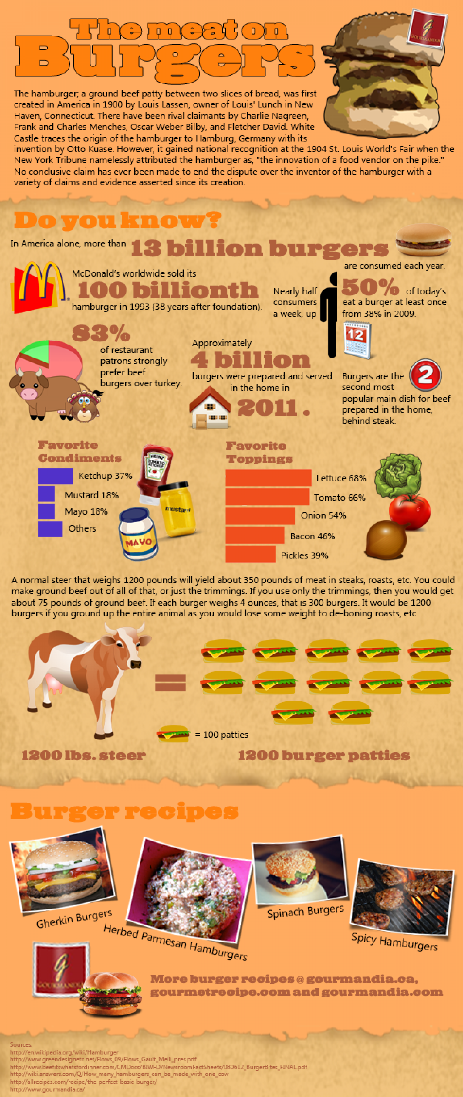 The meat on burgers Infographic