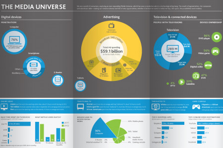 The Media Universe Infographic
