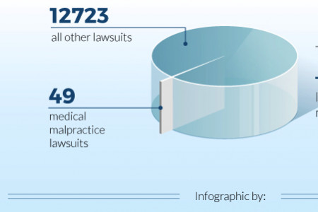 The Medical Malpractice Crisis Myth: Maryland Edition Infographic