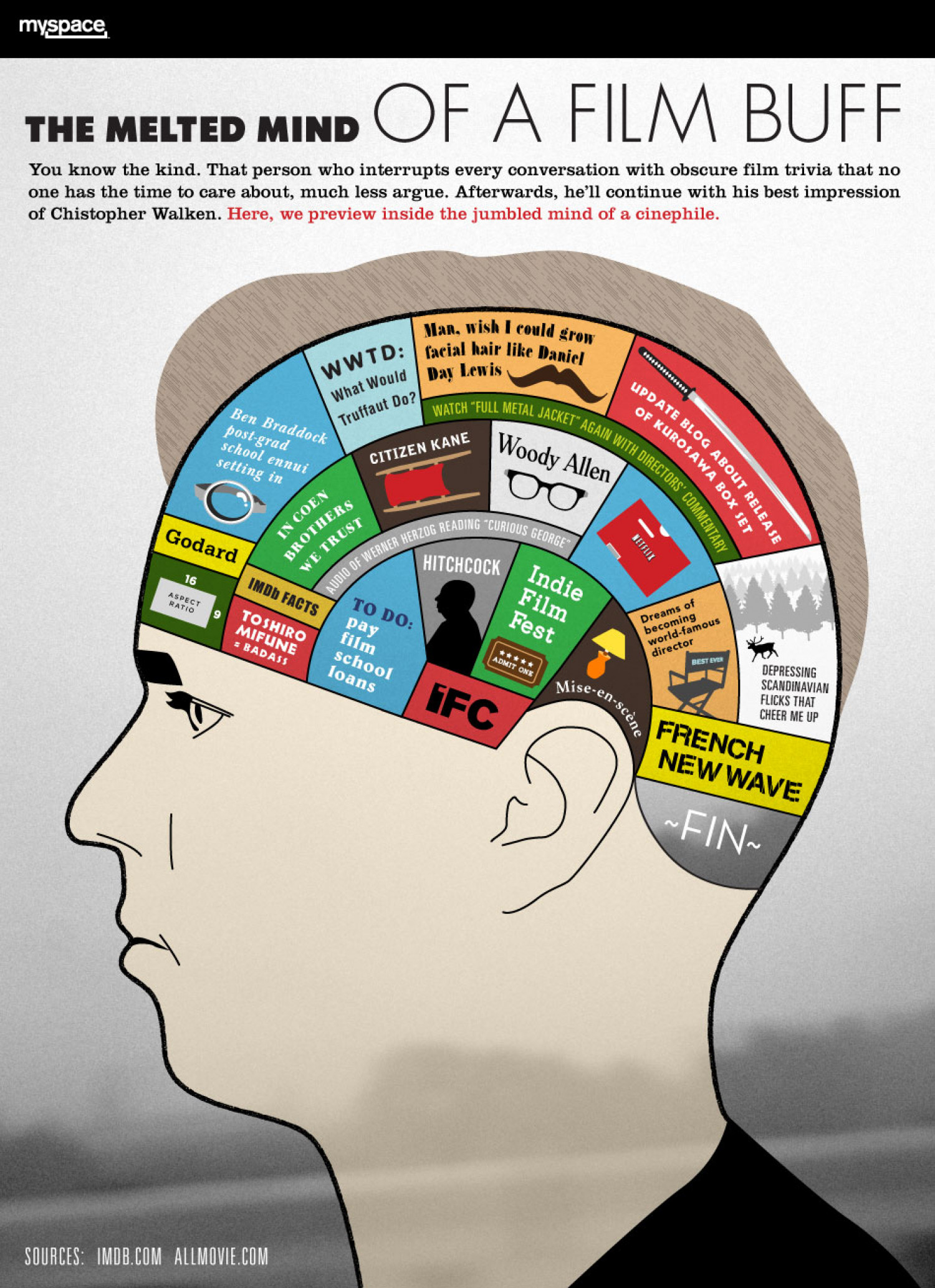 The Melted Mind of a Film Buff  Infographic