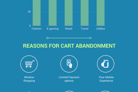 The Menace of Shopping Cart Abandonment Infographic