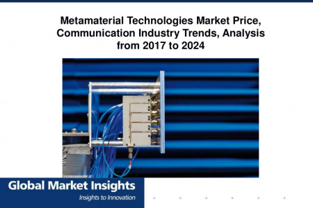 The Metamaterial Technologies Market growth outlook with industry review and forecasts Infographic