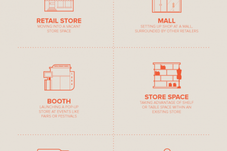 The Meteoric Rise of Pop-up Retail Infographic