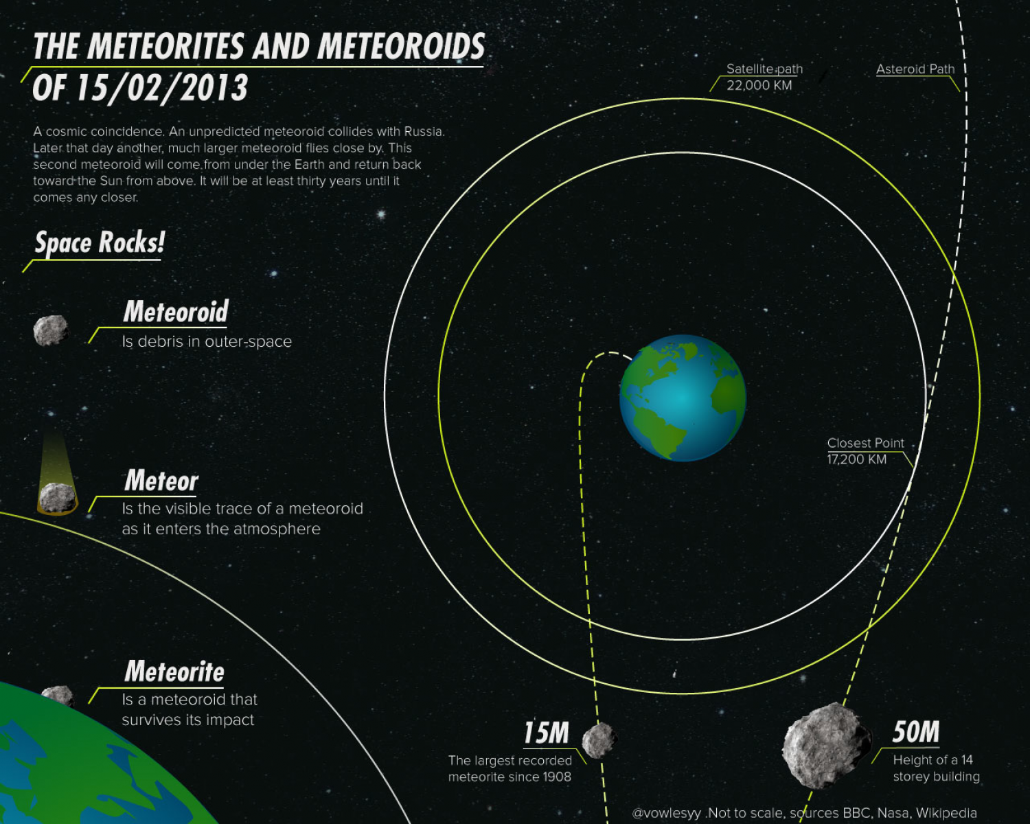 The Meteorites and Meteoroids of 15/02/2013 Infographic