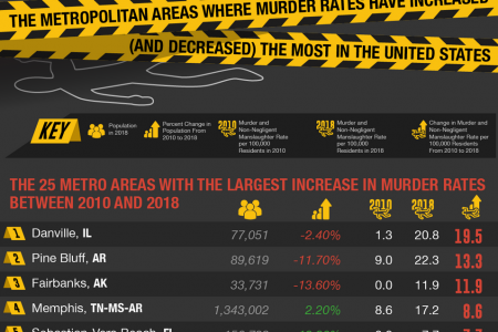 The Metropolitan Areas Where Murder Rates Have Increased (And Decreased) The Most in the United States Infographic