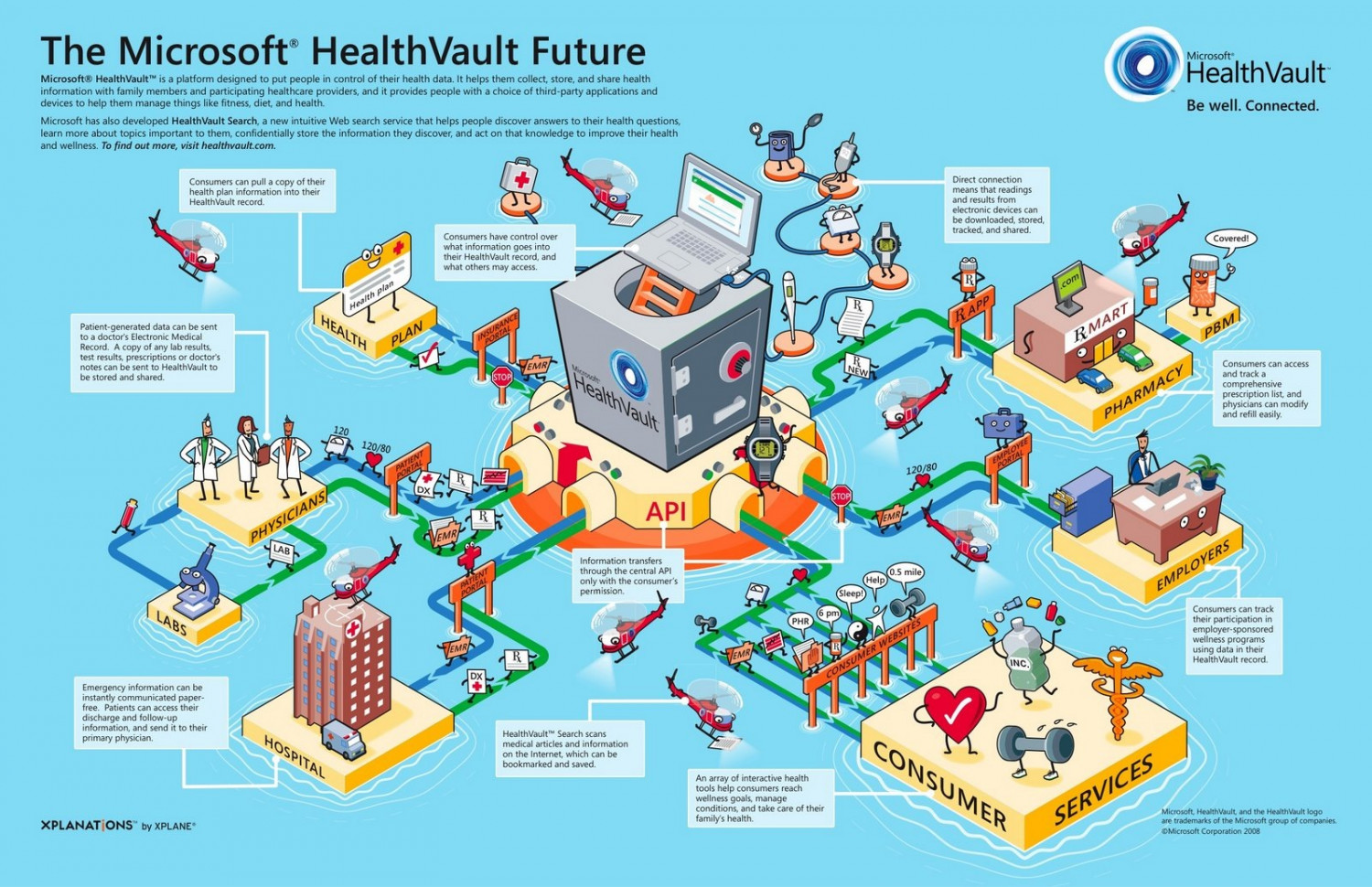The Microsoft Health Vault Future Visual Ly