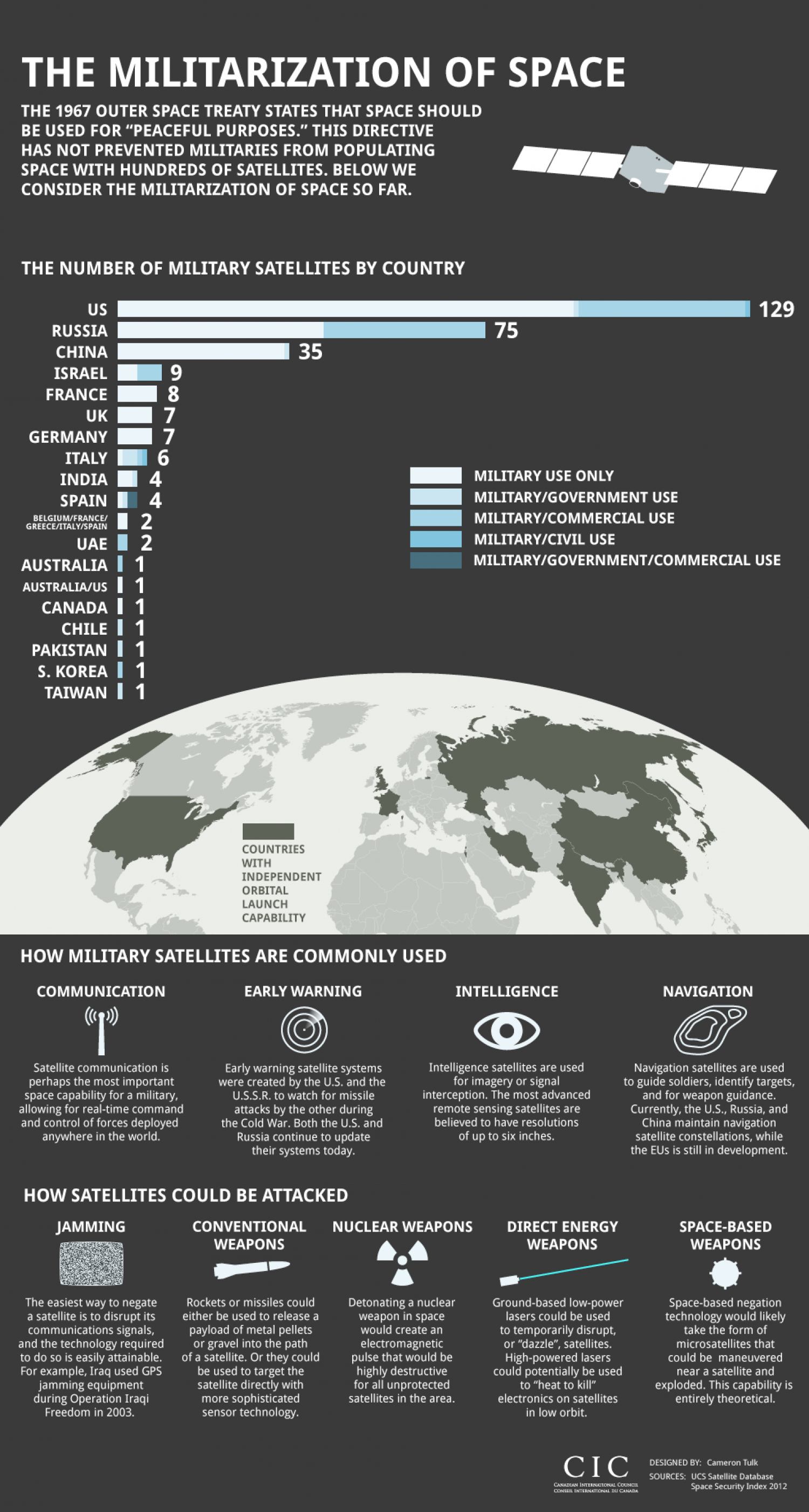 The Militarization of Space Infographic