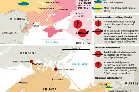 The Military Imbalance in Russia and Ukraine Infographic