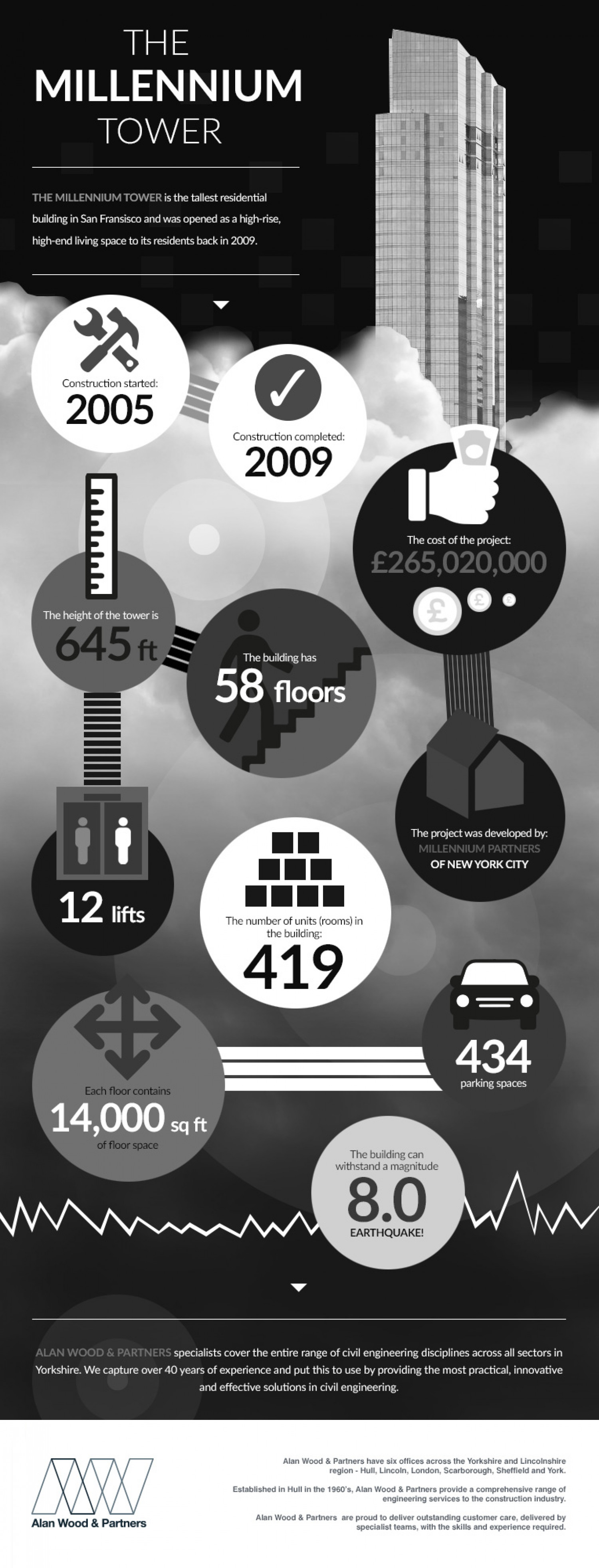 The Millennium Tower Infographic