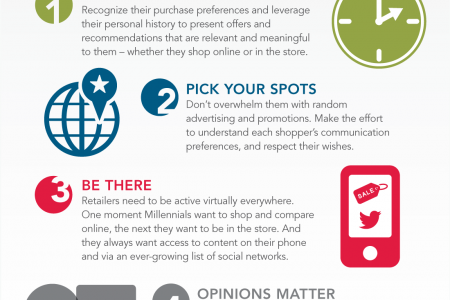 The Millennial Report Infographic