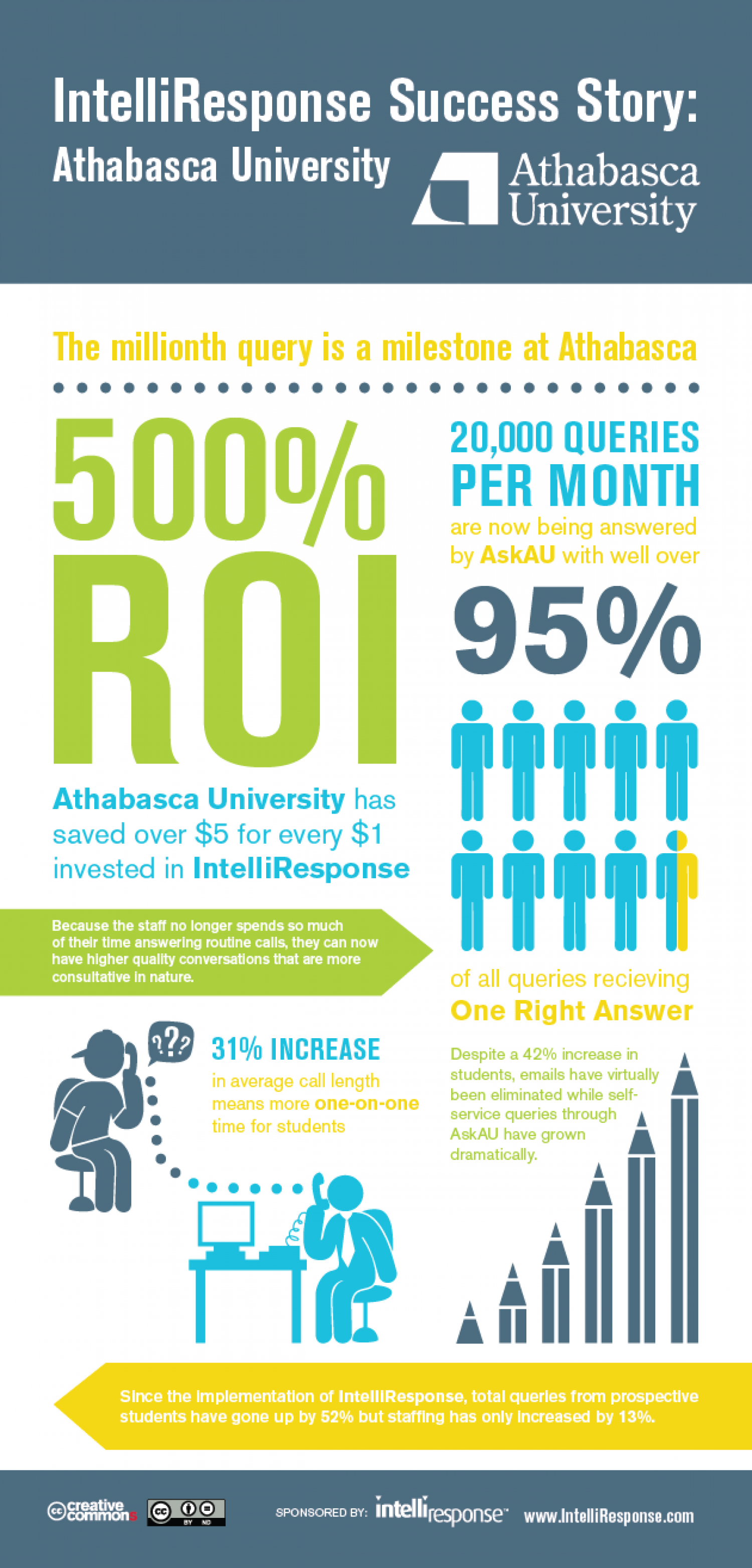 The Millionth Query Is A Milestone At Athabasca University  Infographic