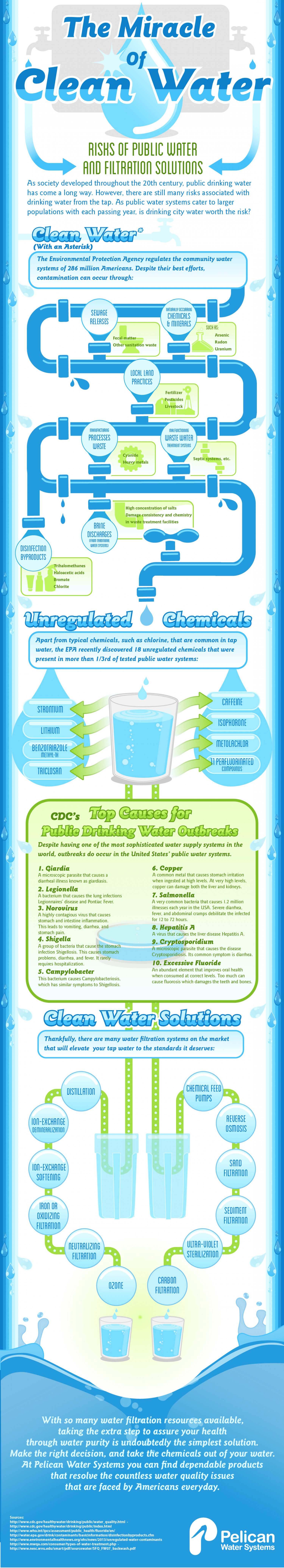 The Miracle of Clean Water Infographic