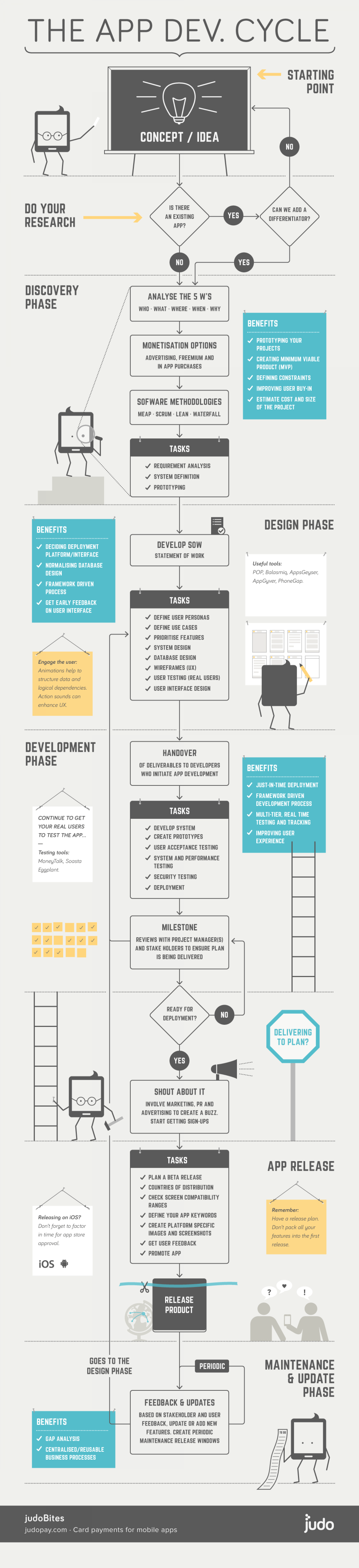 The Mobile App Development Cycle for iOS & Android Infographic