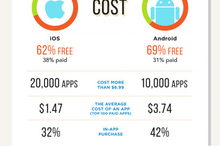 The Mobile Apps Jungle Infographic