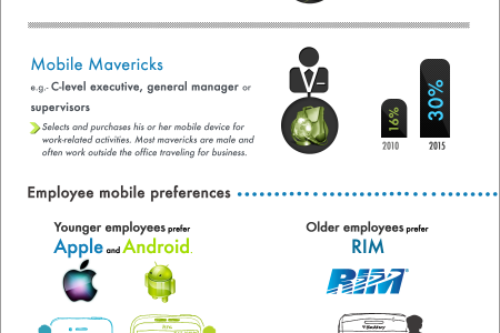 The Mobile Employee Infographic