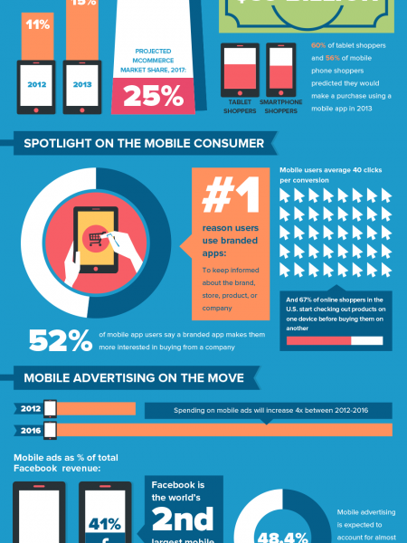 The Mobile Globe: Where in the World is Mobile Retail Advertising Headed? Infographic