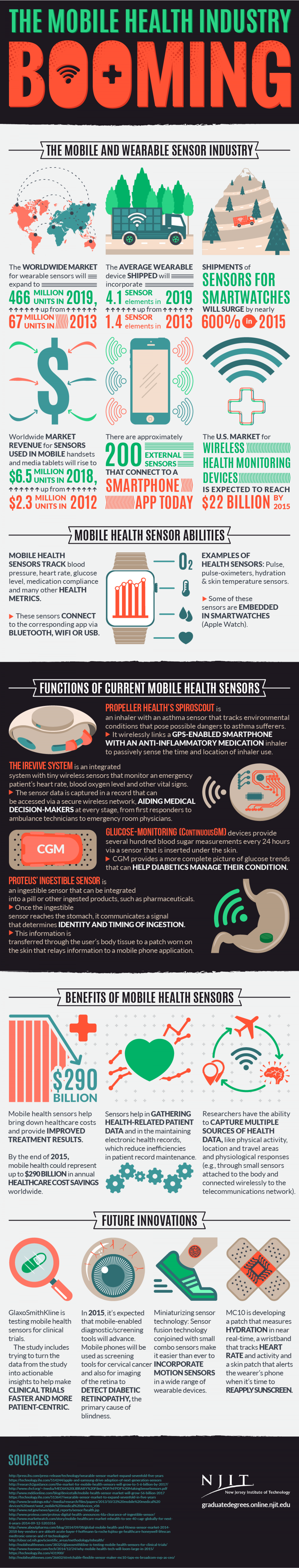 The Mobile Health Industry is Booming Infographic