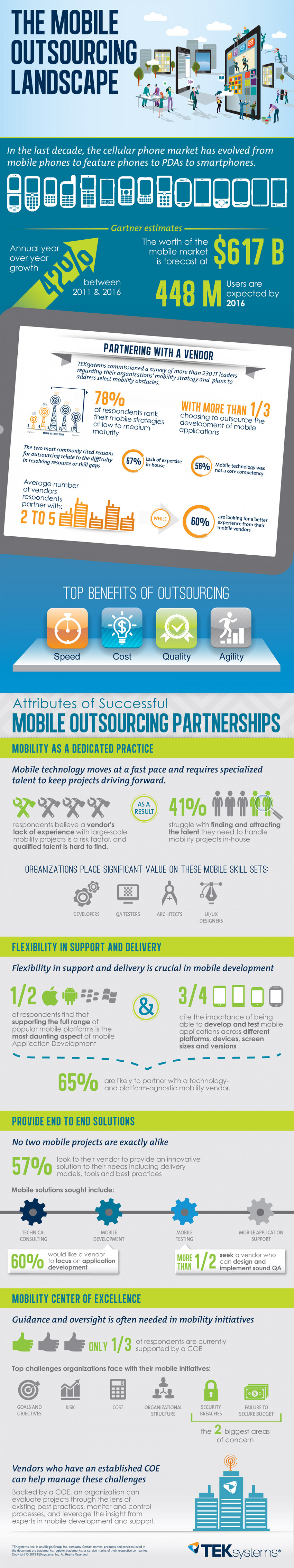 The Mobile Outsourcing Landscape Infographic