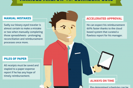 The Modern Business Traveler Infographic