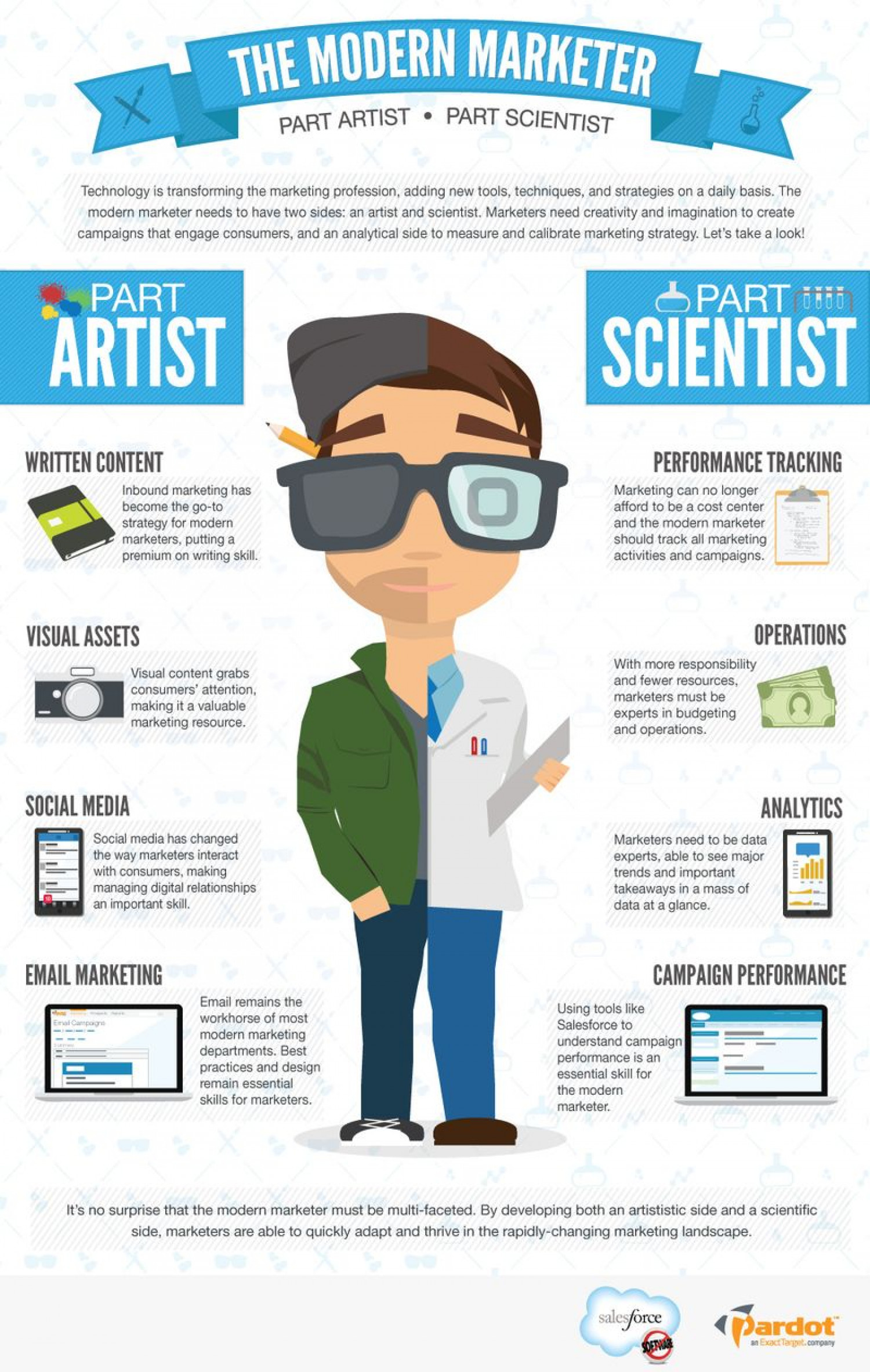 the modern marketer  part artist