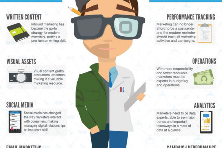 The Modern Marketer: Part Artist - Part Scientist Infographic