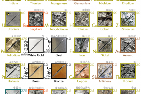 The Mohs Scale Hardness of Metals Infographic